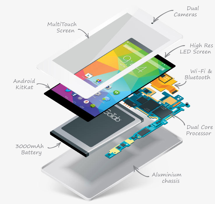 7in-GoTab-GTD7-C-White-Front-powerful-ARM-cortex-dual-core-CPU-exploded-view