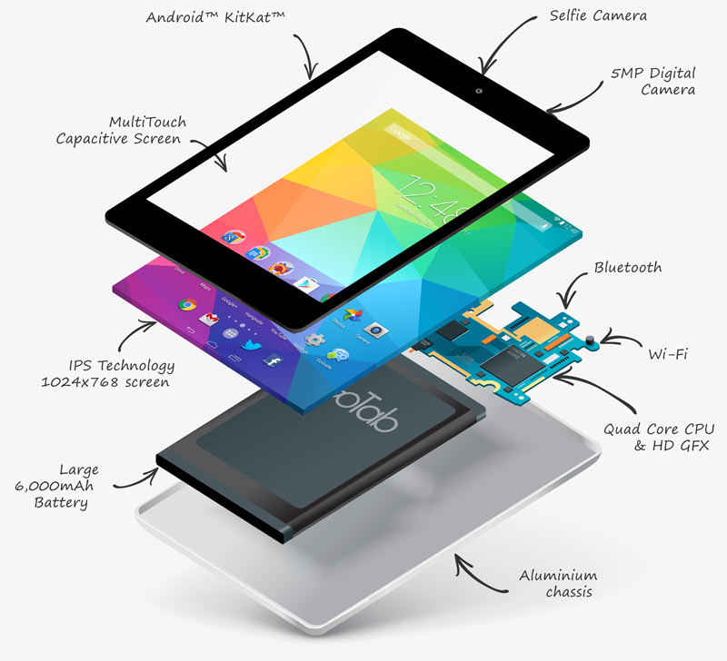 GoTab-GT97X-Android-KitKat-Tablet-Combo-Inputs-outputs-specification